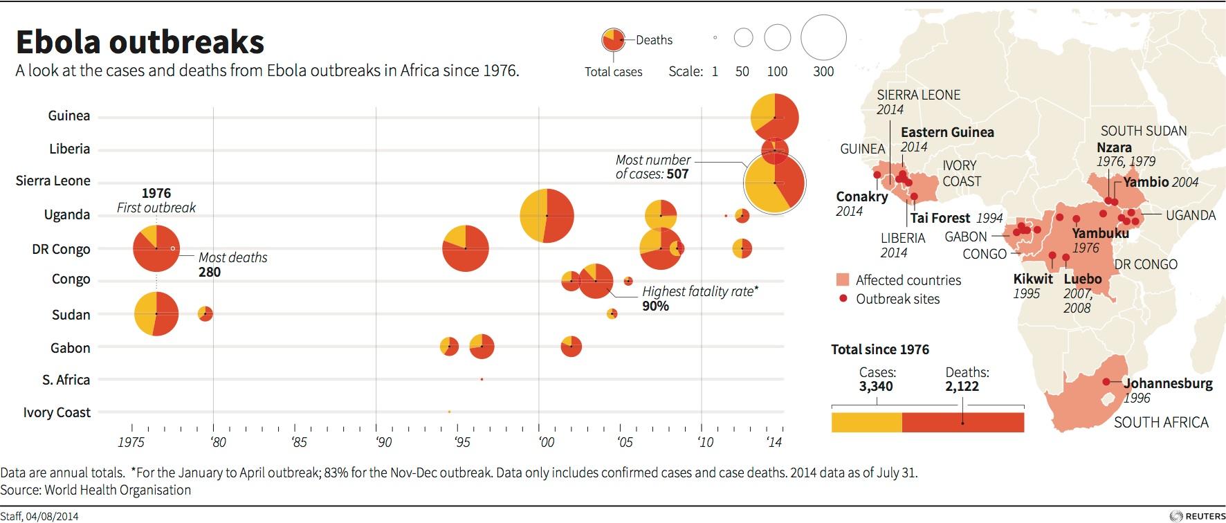 Evolución de los brotes de ébolsa en Afirica