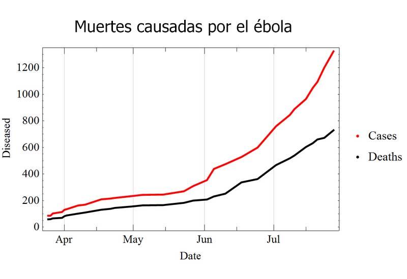 Muertes causadas por el ébola