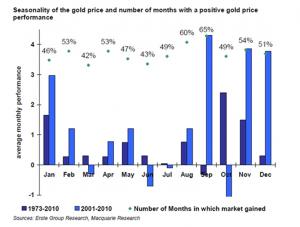 numero_de_meses_con_precio_positivo_para_el_oro