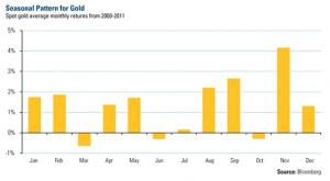 Evolución histórica del oro en los doce meses del año