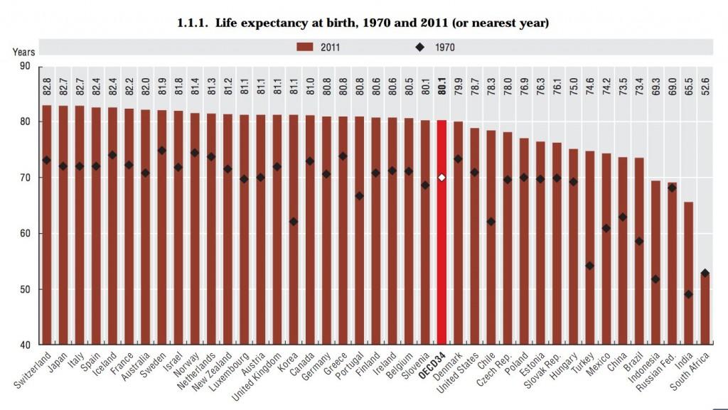 Esperanza de vida al nacer en la OCDE