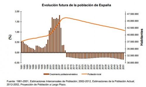 estimacion_de_poblacion_en_espana_en_2050