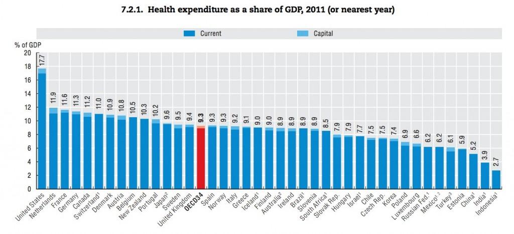 Gasto medio en sanidad y medicamentos como porcentaje del PIB