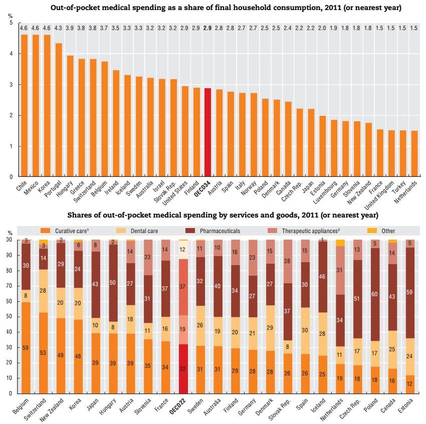 Gasto familiar en medicamentos como porcentaje del presupuesto familiar