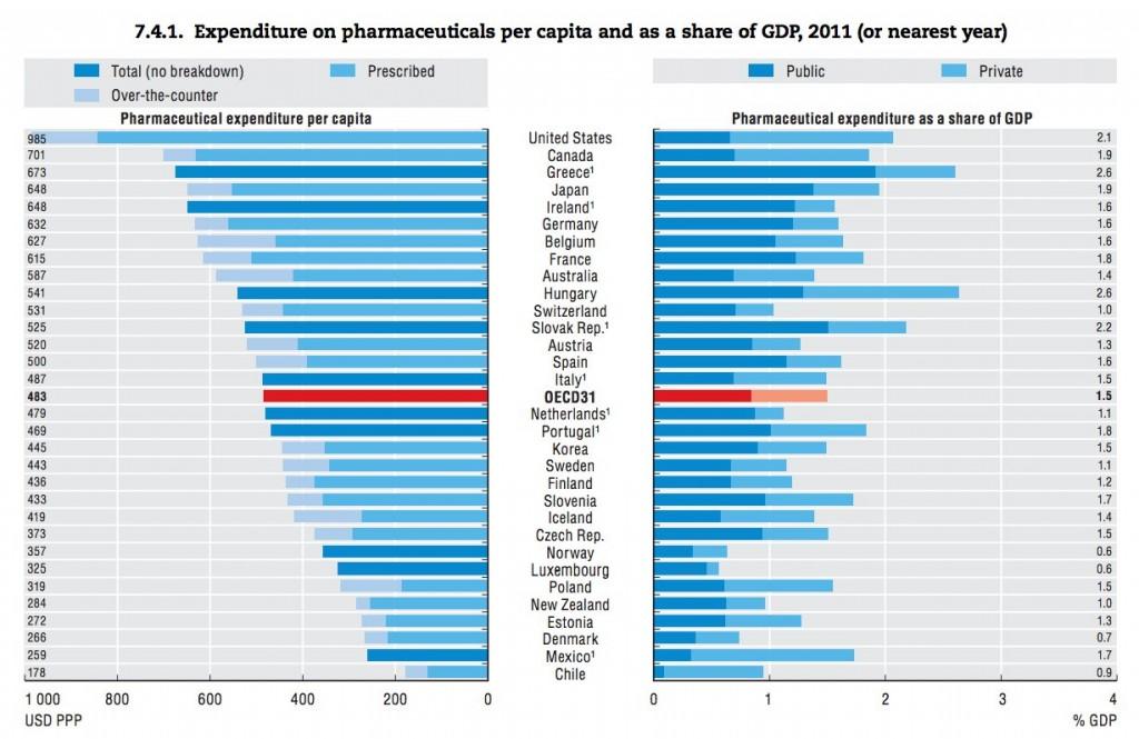 Gasto farmacéutico medio en todo el mundo