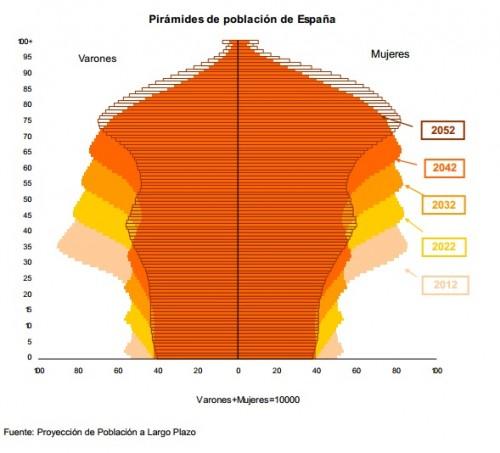 piramide_de_poblacion_en_espana