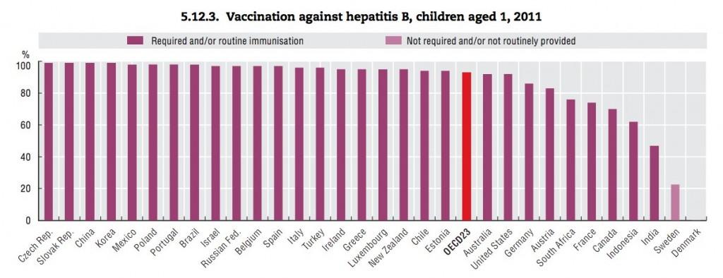 vacunacion_obligatoria_hepatitisB_OCDE