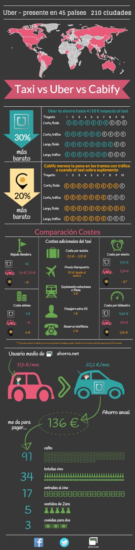 Comparativa Uber VS Taxis Vs Cabify, ¿Cuál es el más barato?