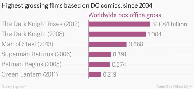 Películas más taquilleras de DC Comics desde 2004