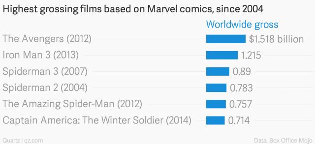 Películas más taquilleras de Marvel desde 2004
