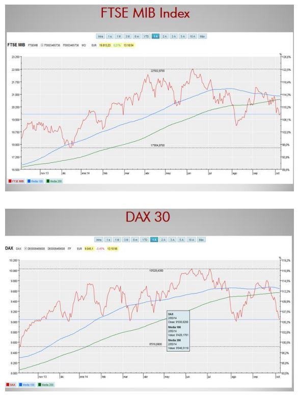 ¿Cuál será el desenlace de la lateralidad de los mercados? ¿Qué  estrategias debemos adoptar?