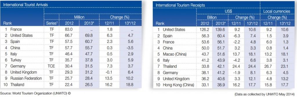 países más visitados