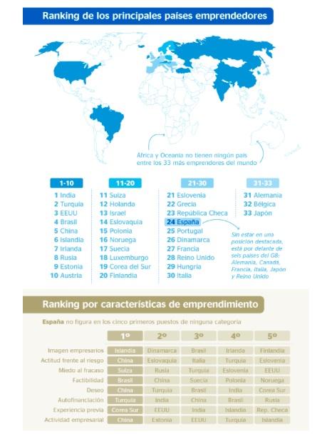ranking países