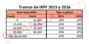 Tablas de IRPF en 2015 y 2016