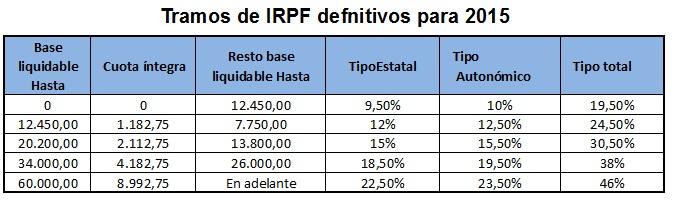 tablas-de-irpf-2015-definitivas