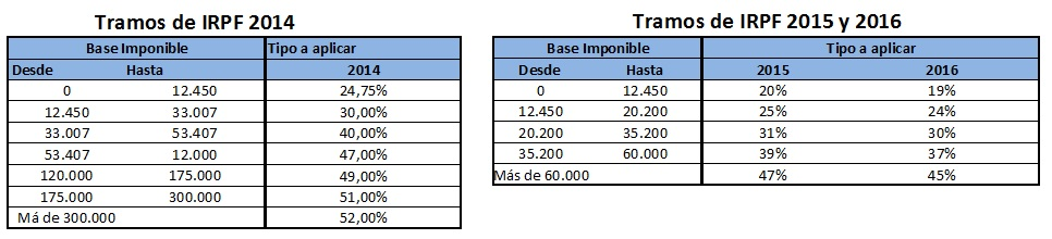 tablasde-irpf-2015-comienzo-de-año