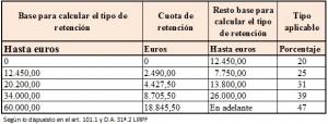 Tabla para retenciones de IRPF