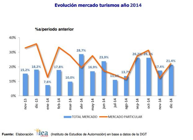 matriculaciones de turismos 2014