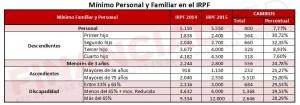 Mínimo personal y familiar en el IRPF 2015