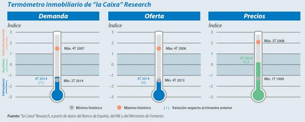 Termometro Inmobiliario 2015 La Caixa