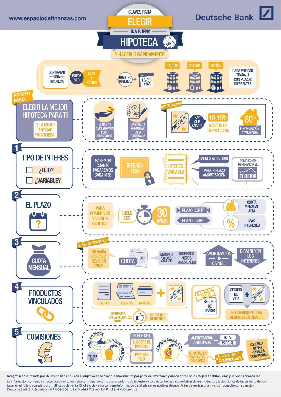 Cómo solicitar y contratar una hipoteca de manera ágil y segura