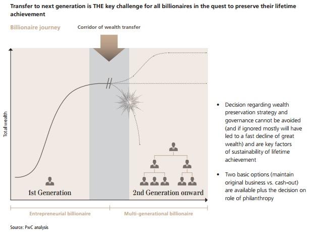 cambio-generacional-de-los-millonarios