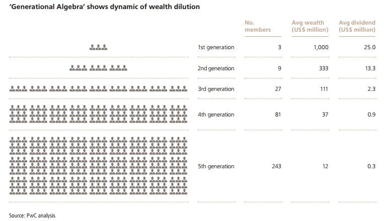 como-se-diluyen-las-grandes fortunas