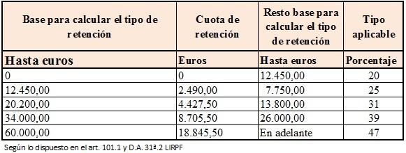 escala_de_retenciones_de_irpf_2015