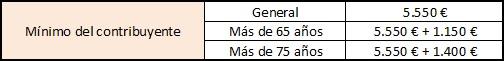 minimo-del-contribuyente-en-retenciones-de-irpf-2015-y-2016