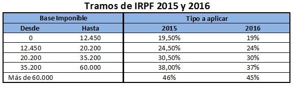 Tramos de IRPF en 2016