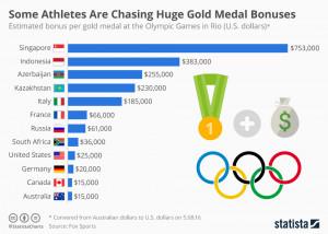Premios medallas Juegos Olímpicos