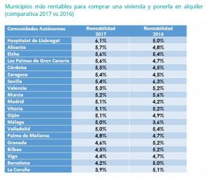 Comprar vivienda para alquilarla-rentabilidad municipios