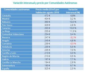 Los pisos compartidos de alquiler más caros y más baratos de España I