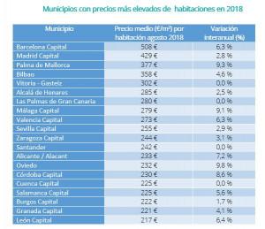 Los pisos compartidos de alquiler más caros y más baratos de España II