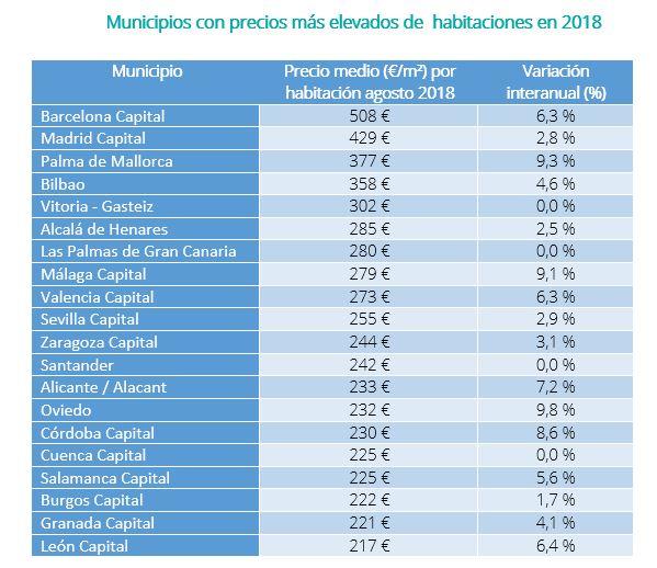Pisos Compartidos De Alquiler Mas Caros Y Baratos De Espana
