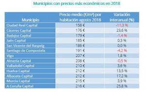 Los pisos compartidos de alquiler más caros y más baratos de España III