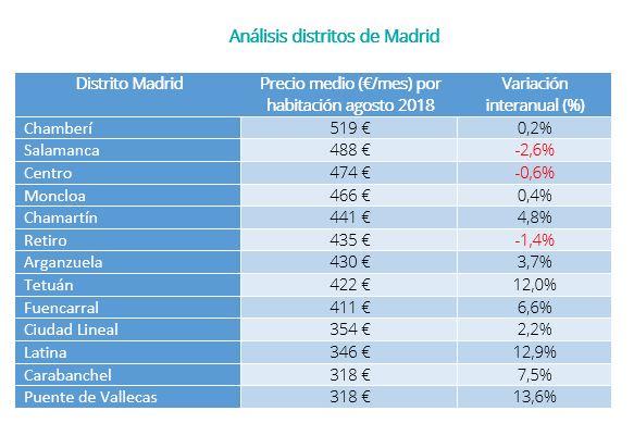 Pisos Compartidos De Alquiler Más Caros Y Baratos De España
