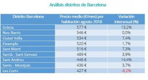 Los pisos compartidos de alquiler más caros y más baratos de España V